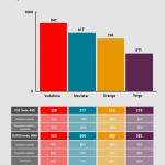 Vodafone es la compañía telefónica con más cobertura en España según la revista Connect